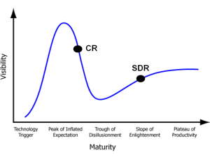 CR and SDR on Gartners hype curve